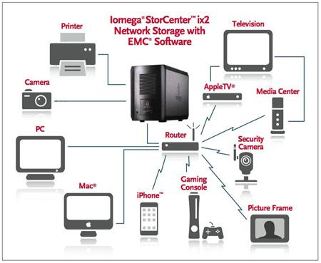 Хранилище StorCenter ix2